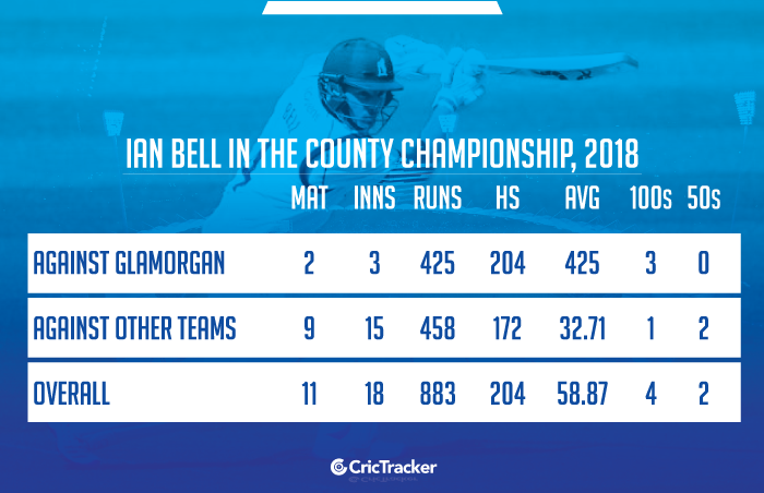 Ian-Bell-in-the-County-Championship,-2018