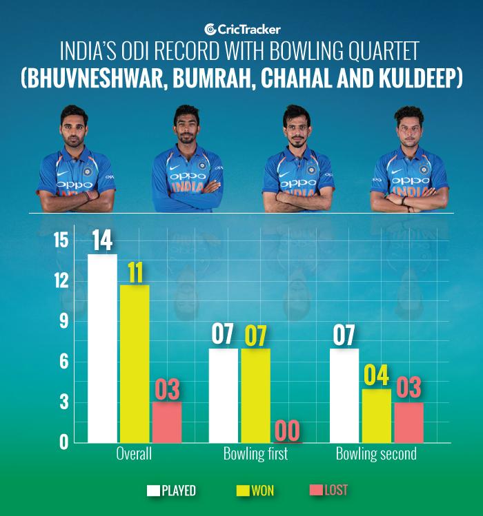 India's-ODI-record-with-bowling-quartet-(Bhuvneshwar,-Bumrah,-Chahal-and-Kuldeep)