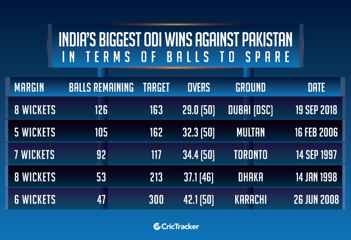 India's-biggest-ODI-wins-against-Pakistan-in-terms-of-balls-to-spare