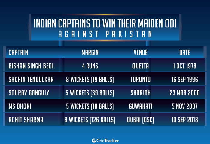 Indian-captains-to-win-their-maiden-ODI-against-Pakistan