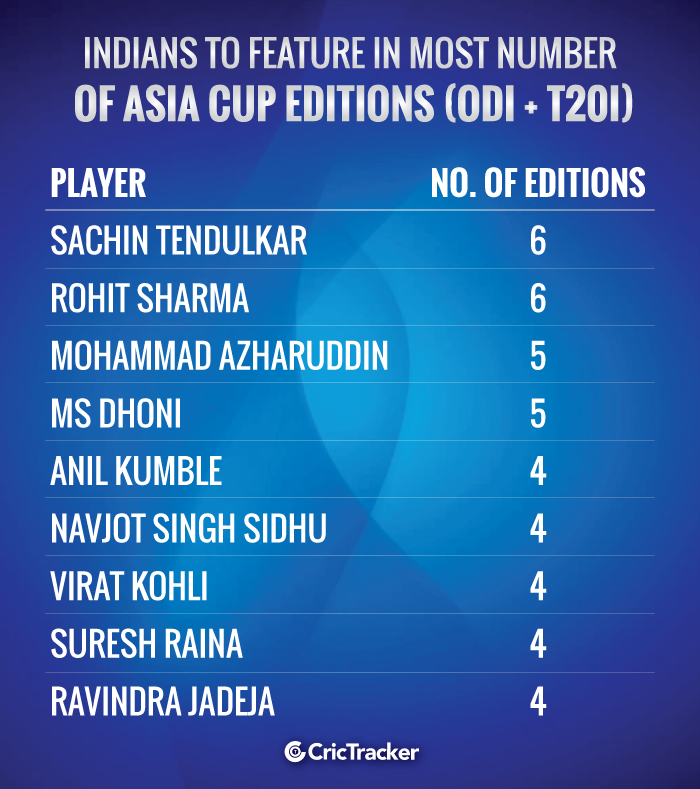 Indians-to-feature-in-most-number-of-Asia-Cup-editions-(ODI-+-T20I)