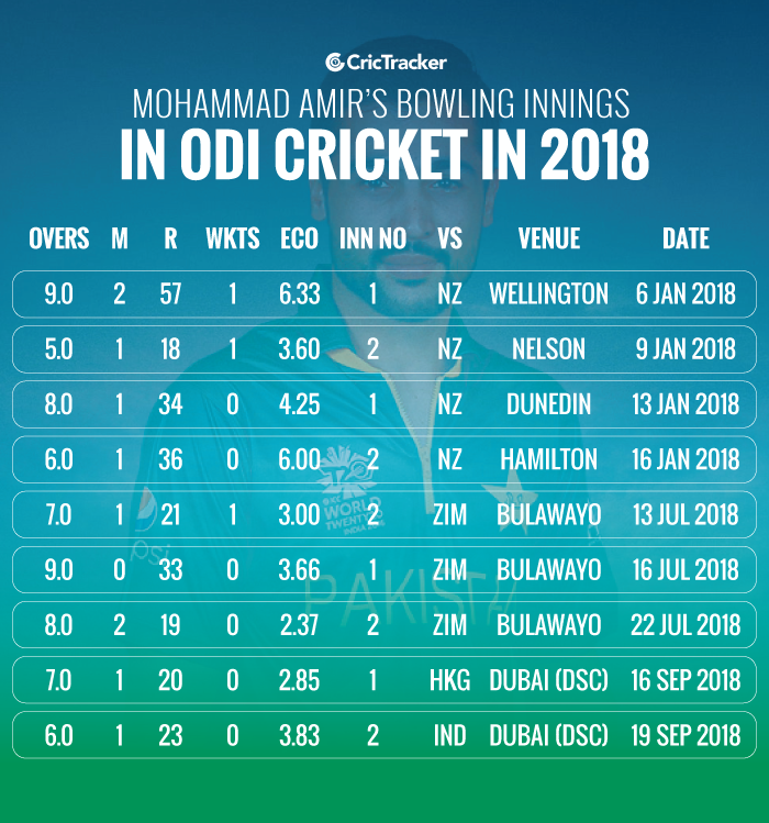 Mohammad-Amir's-bowling-innings-in-ODI-cricket-in-2018