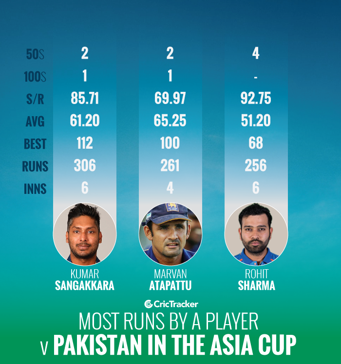 Most-runs-by-a-player-against-Pakistan-in-the-Asia-Cup