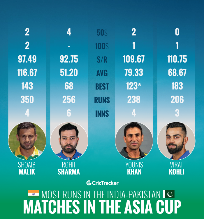 Most-runs-in-the-India-Pakistan-matches-in-the-Asia-Cup