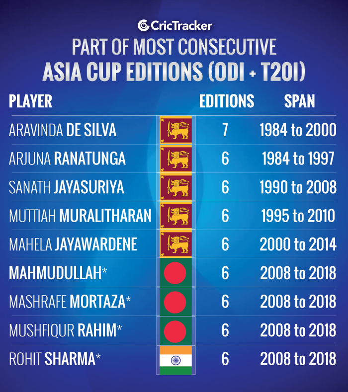 Part-of-most-consecutive-Asia-Cup-editions-(ODI-+-T20I)