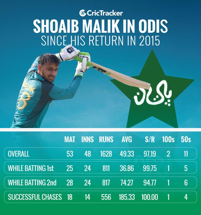 Shoaib-Malik-in-ODI-format-since-his-return-in-2015