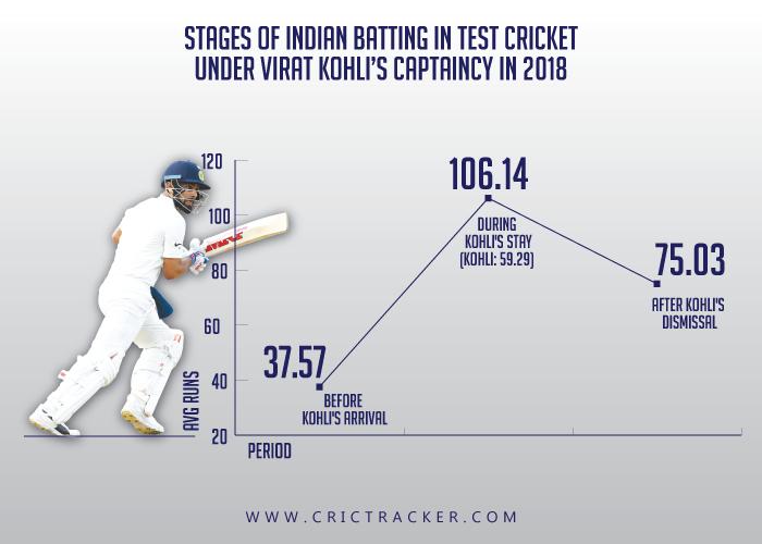 Stages-of-Indian-batting-in-Test-cricket-under-Virat-Kohli's-captaincy-in-2018