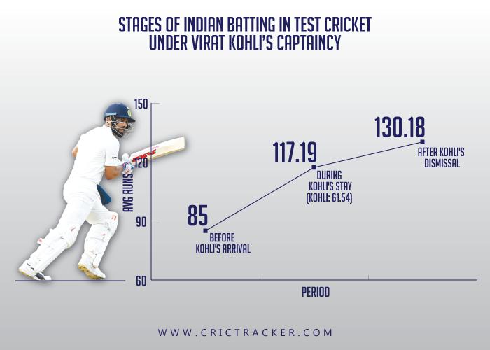 Stages-of-Indian-batting-in-Test-cricket-under-Virat-Kohli's-captaincy