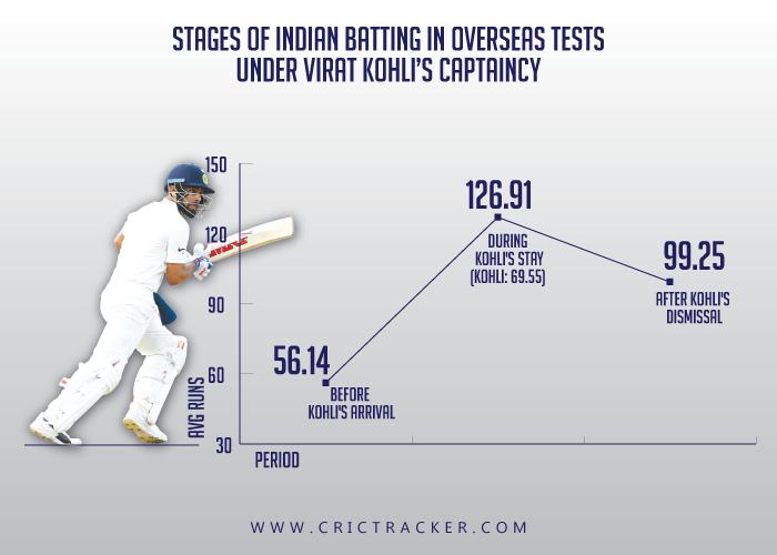 Stages-of-Indian-batting-in-overseas-Tests-under-Virat-Kohli's-captaincy