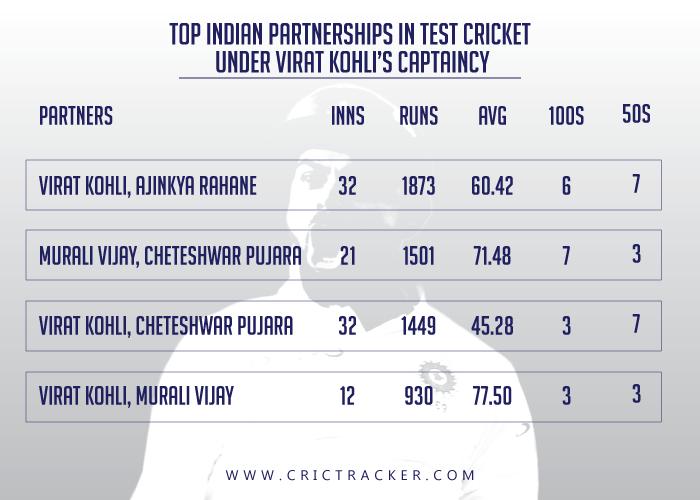 Top-Indian-partnerships-in-Test-cricket-under-Virat-Kohli's-captaincy