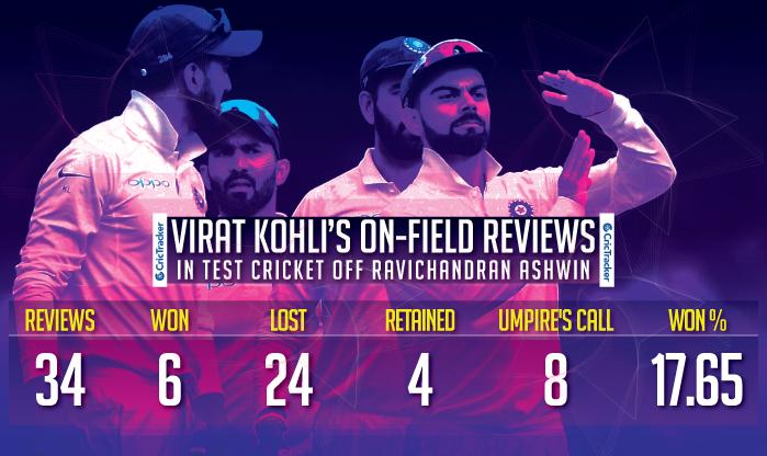 Virat-Kohli's-on-field-reviews-in-Test-cricket-off-Ravichandran-Ashwin