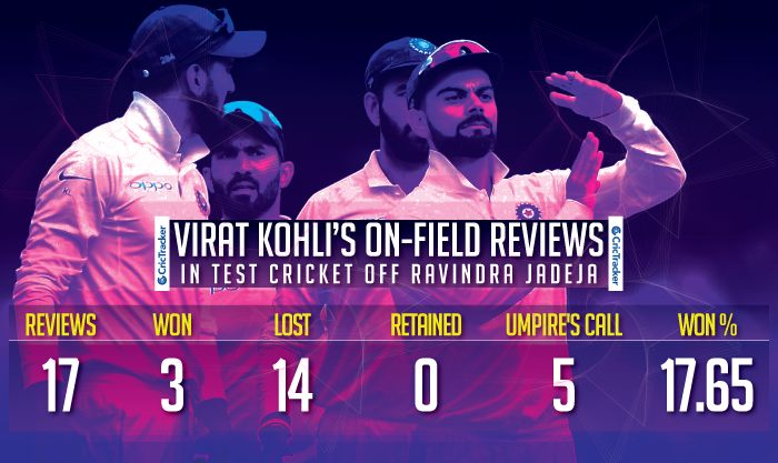 Virat-Kohli's-on-field-reviews-in-Test-cricket-off-Ravindra-Jadeja-1
