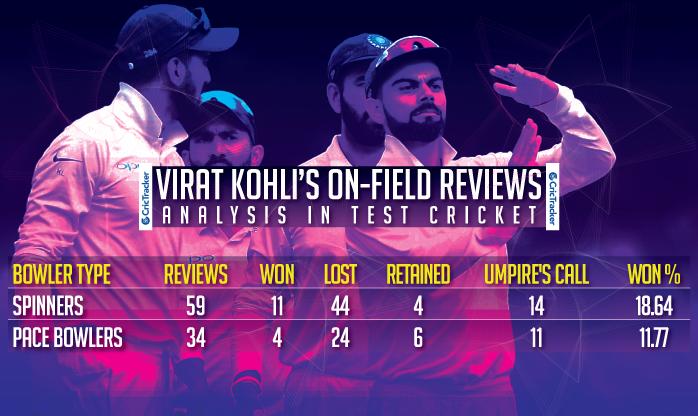 Virat Kohli's on-field reviews analysis in Test cricket