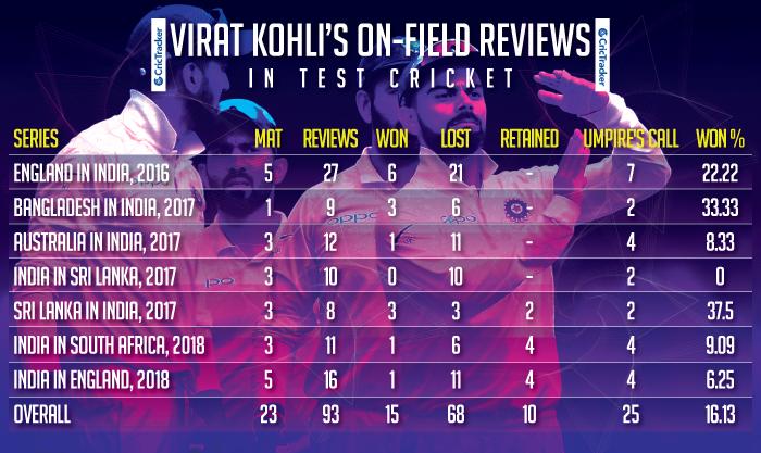 Virat-Kohli's-on-field-reviews-in-Test-cricket