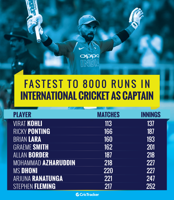 Fastest-to-8000-runs-in-International-cricket-as-captain