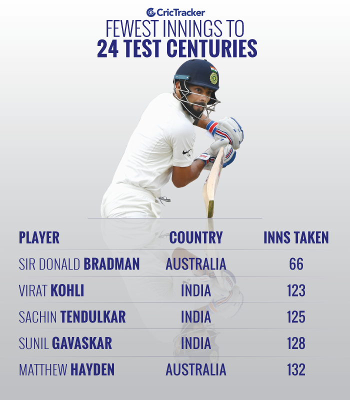 Fewest-innings-to-24-Test-centuries