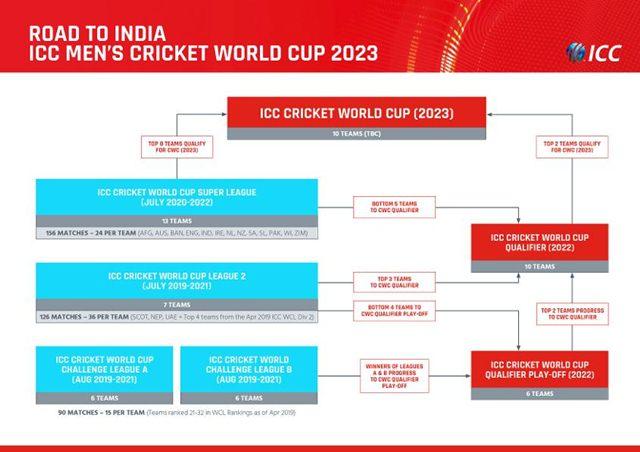 ICC Men's Cricket World Cup 2023 pathway