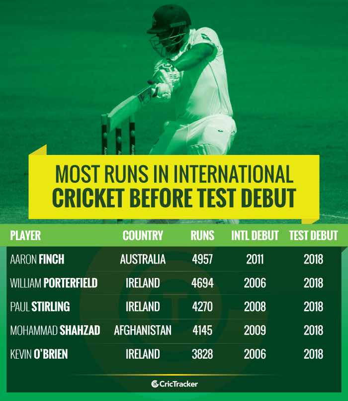 Most-runs-in-International-cricket-before-Test-debut