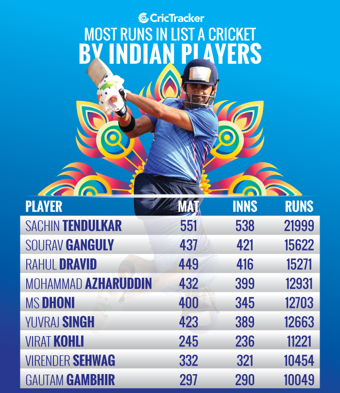 Most-runs-in-List-A-cricket-by-Indian-players