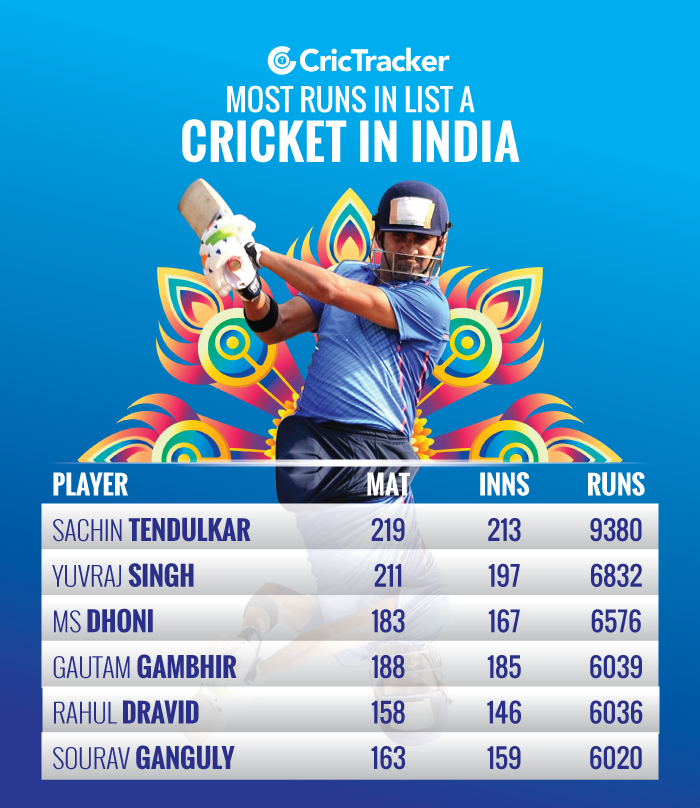 Most-runs-in-List-A-cricket-in-India