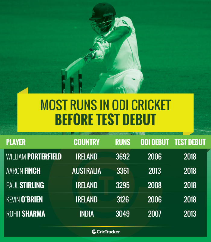 Most-runs-in-ODI-cricket-before-Test-debut