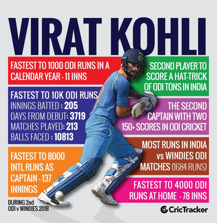Virat-Kohli-Time-line