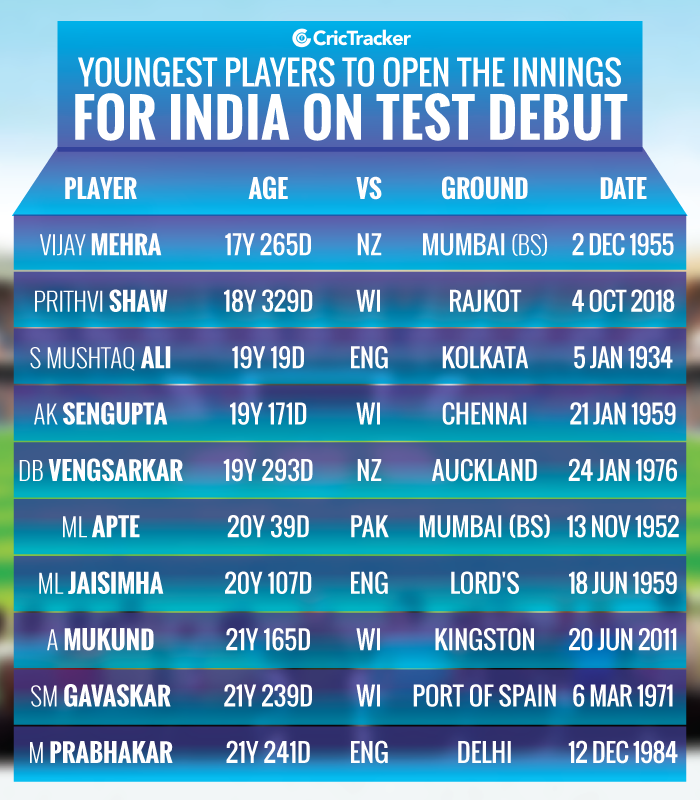 Youngest-players-to-open-the-innings-for-India-on-Test-debut