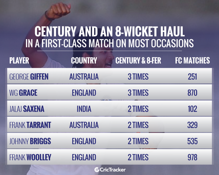Century-and-an-8-wicket-haul-in-a-first-class-match-on-most-occasions