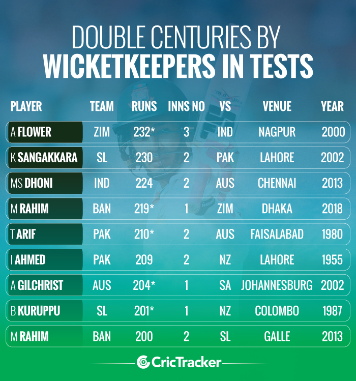 Double-centuries-by-wicketkeepers-in-Test-cricket