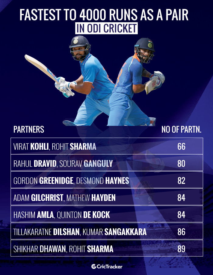 Fastest-to-4000-runs-as-a-pair-in-ODI-cricket