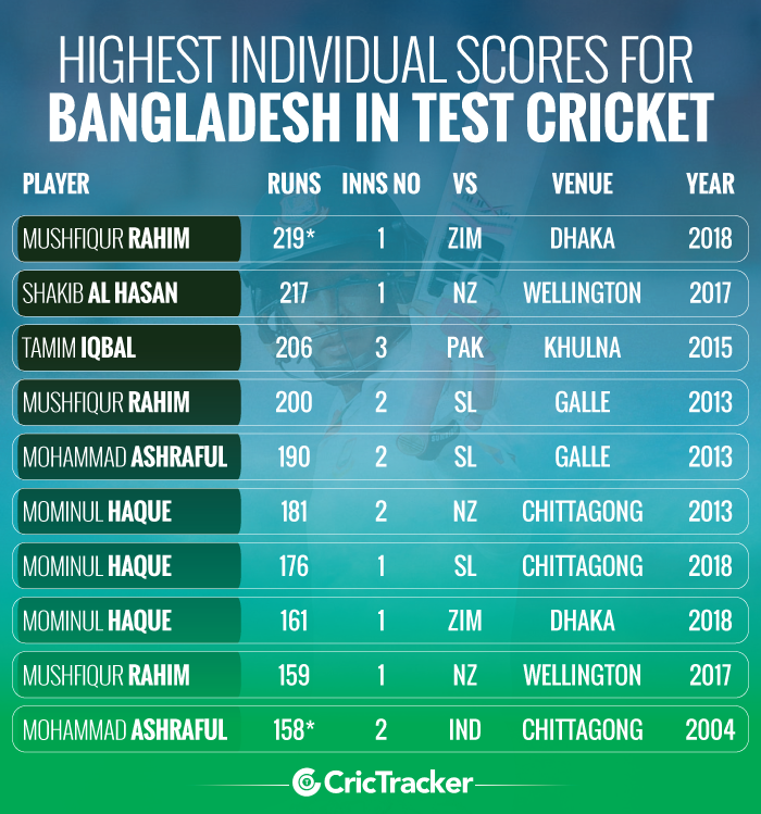 Highest-individual-scores-for-Bangladesh-in-Test-cricket
