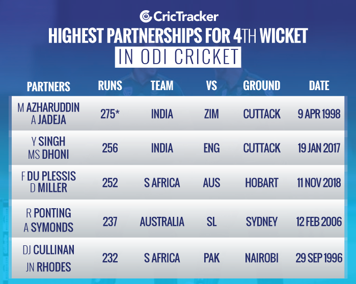 Highest-partnerships-for-4th-wicket-in-ODI-cricket