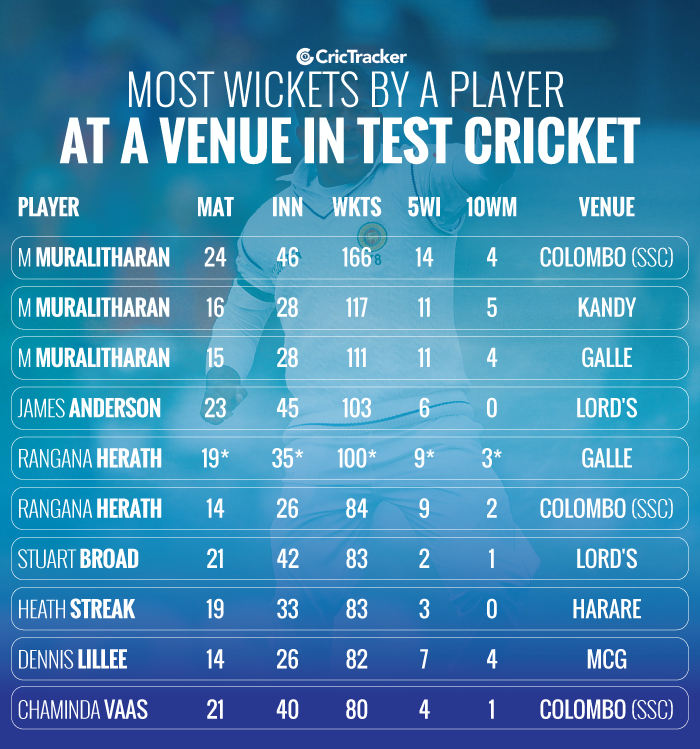 Most-wickets-by-a-player-at-a-venue-in-Test-cricket