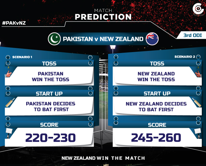 PAKvNZ--third-ODI-match-prediction-Pakista-vs-new-zealand-3rd--ODI-match-prediction