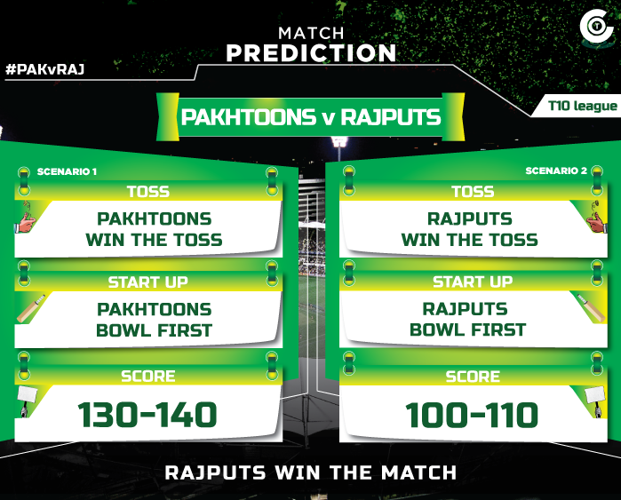 PAKvRAJ-T10-League-first-match-prediction-Match-8,-Pakhtoons--vs-Rajputs--match-prediction