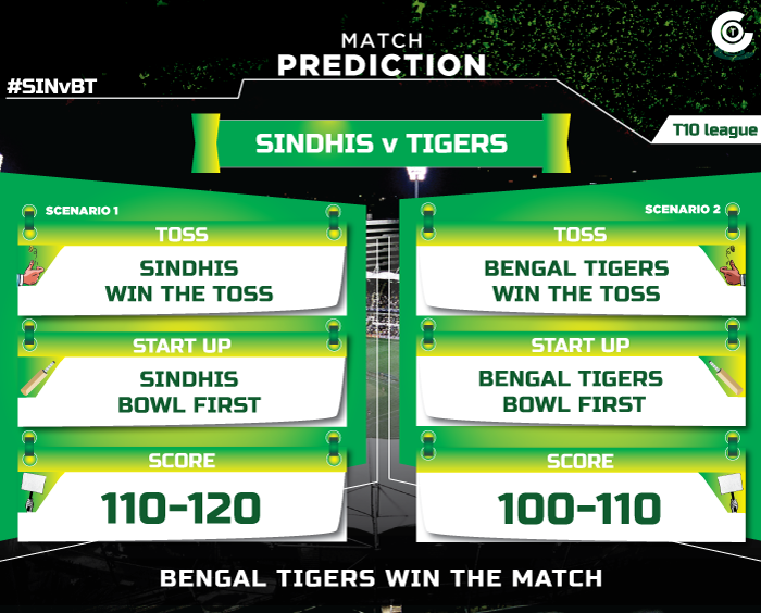SINvBT-T10-League-match-prediction,-Sindhis--vs-Bengal-Tigers-match-prediction