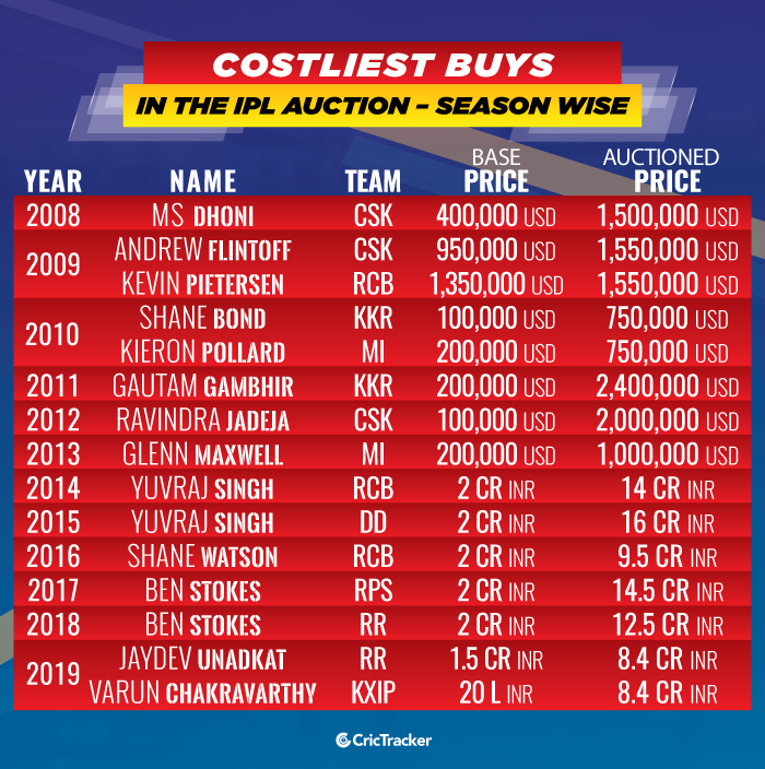 Costliest-buys-in-the-IPL-Auction-Season-Wise