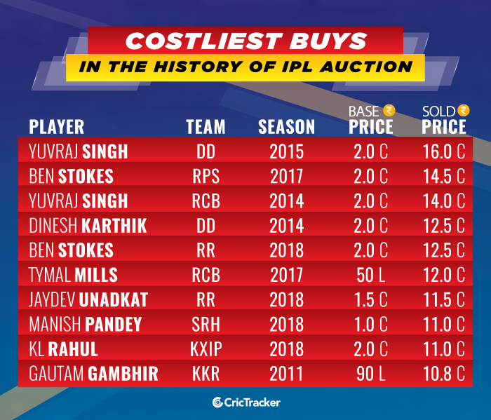 Costliest-buys-in-the-history-of-IPL-Auction