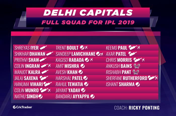 Delhi-Capitals-full-squad-for-ipl-2019-DD-squad