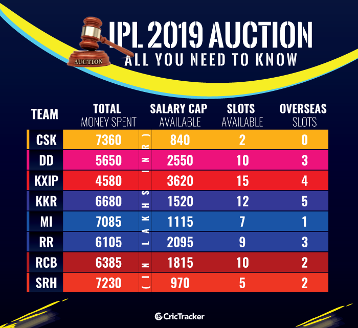 Details-of-each-franchise-ahead-of-the-IPL-2019-Player-Auction
