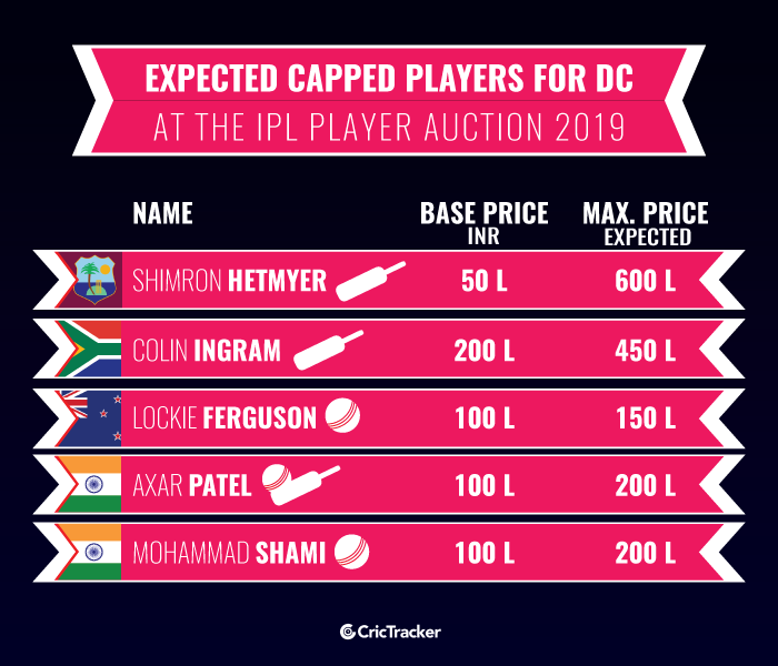 Expected-Capped-players-for-Delhi-Capitals-at-the-IPL-Player-Auction-2019