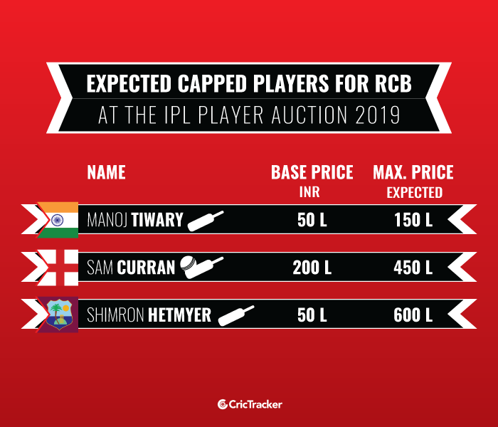 Expected-capped-players-for-Royal-Challengers-Bangalore-at-the-IPL-Player-Auction-2019