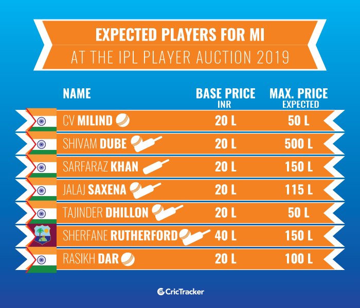 Expected-players-for-Mumbai-Indians-at-the-IPL-Player-Auction-2019