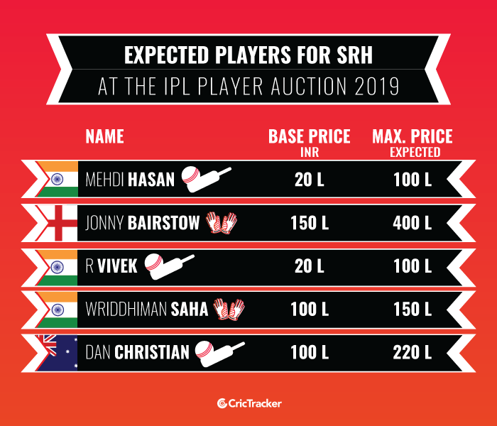 Expected-players-for-Sunrisers-Hyderabad-at-the-IPL-Player-Auction-2019