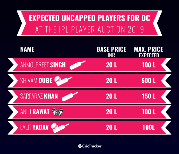 Expected-uncapped-players-for-Delhi-Capitals-at-the-IPL-Player-Auction-2019