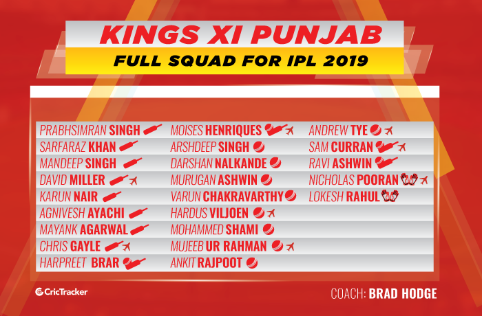 KIngs-XI-Punjab-full-squad-for-ipl-2019-KXIP-squad