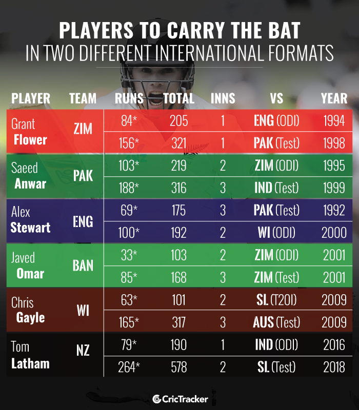 Players-to-carry-the-bat-in-two-different-International-formats