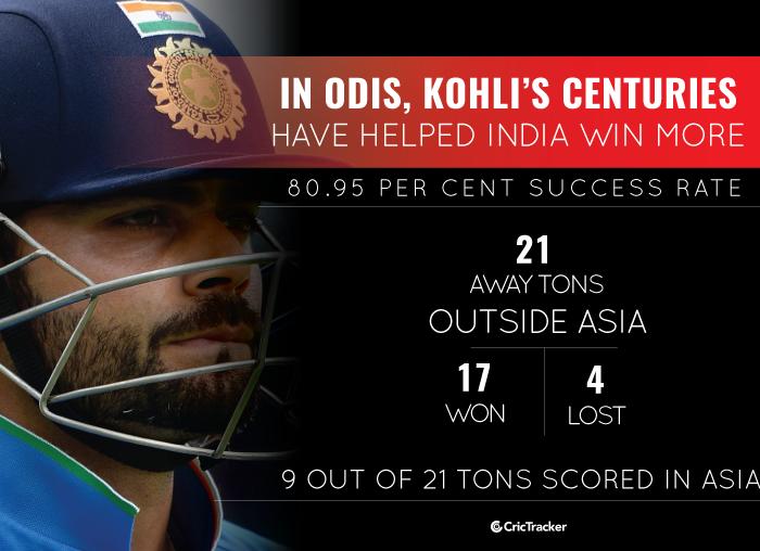 VIrat-Kohli-Away-ODI-hundreds-2