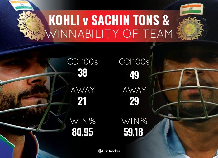 VIrat-Kohli-Away-odi-hundreds-vs-Sachin-Tendlukar