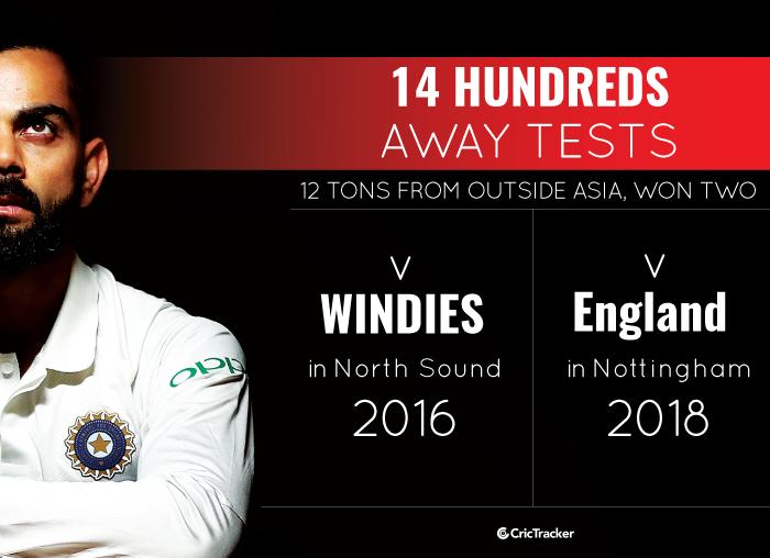 Virat-Kohli-Away-Test-records-2